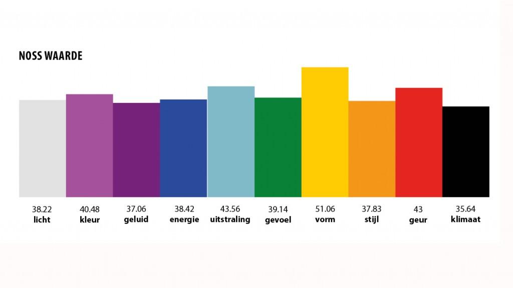 grafiek sfeeronderzoek3